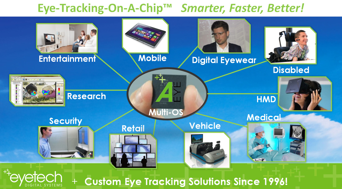 EyeTech's AEye Technology Now Being Licensed In A Variety Of Eye Tracking Apps – Demos at CES 2015